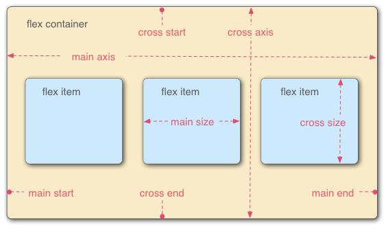 Flex layout