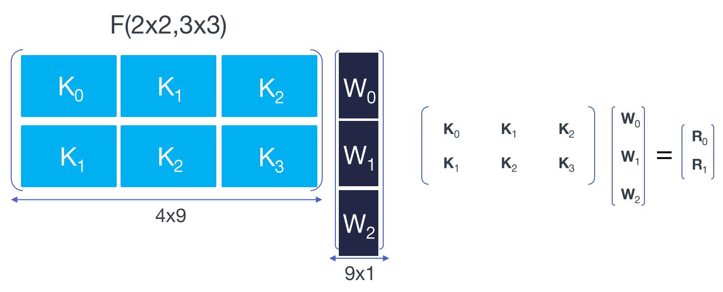 nested 1D winograd algorithm