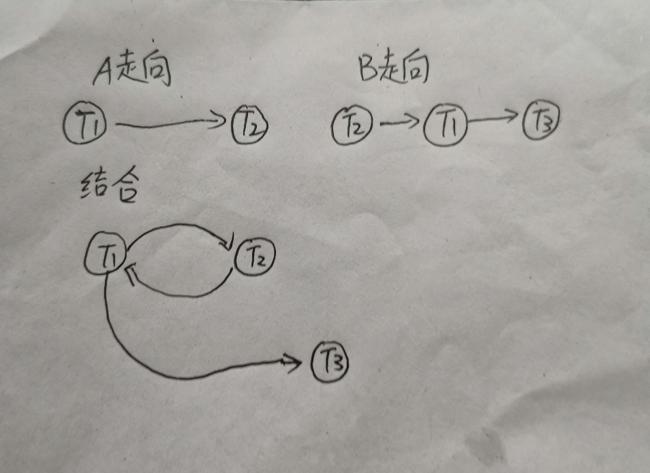 冲突可串行化优先图.png
