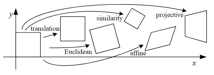 Basic set of 2D planar transformations