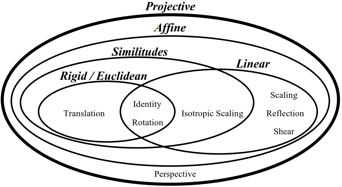 transformations venn diagram