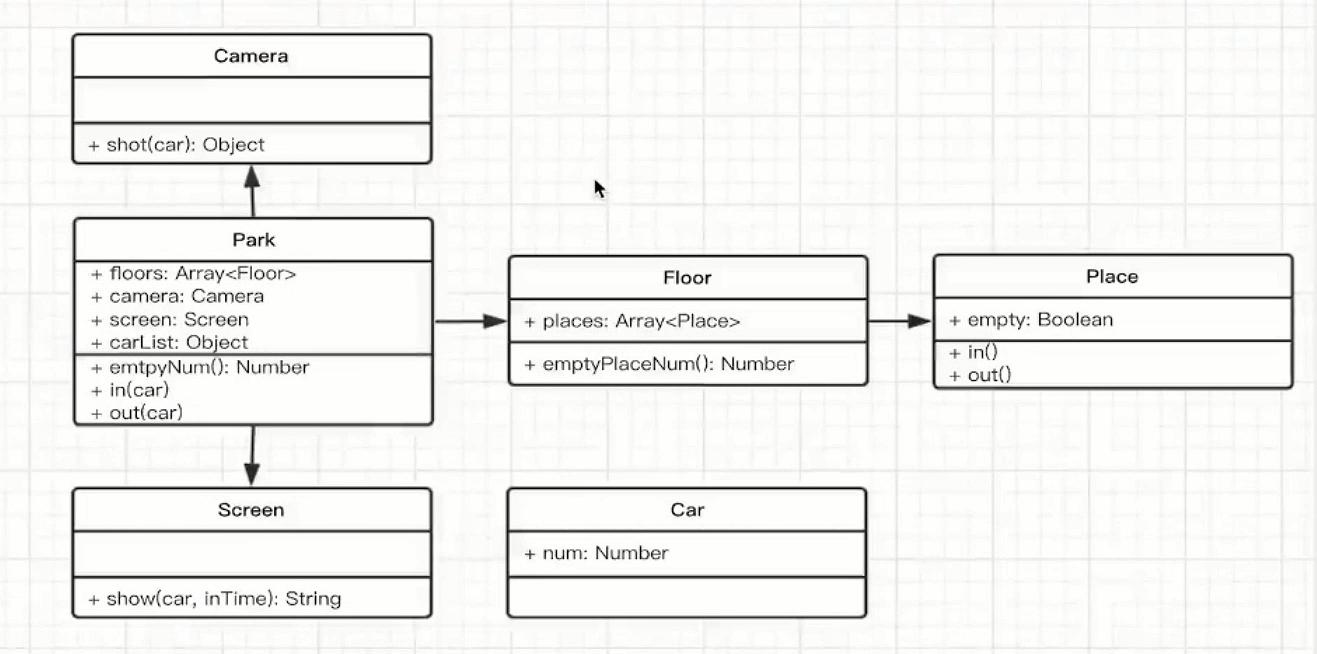 停车场UML类图