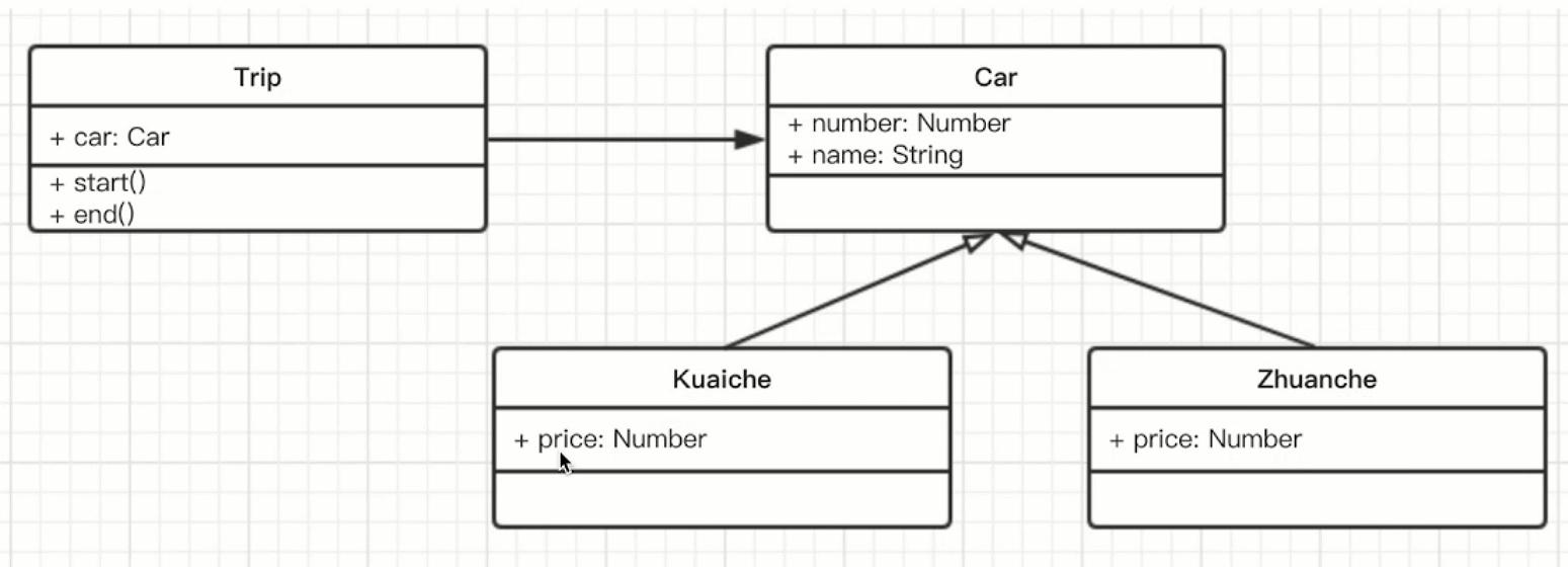 打车问题UML类图