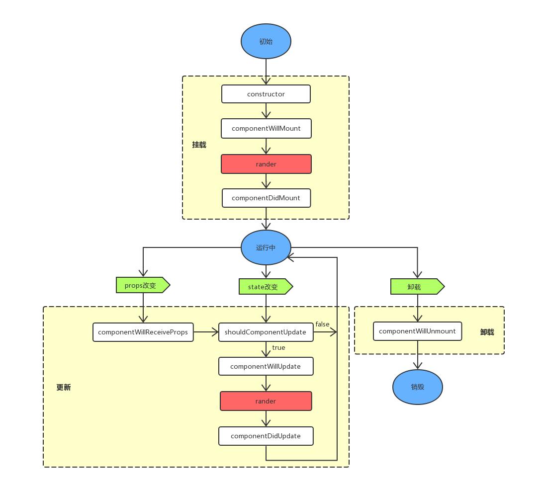 组件的生命周期(4).png
