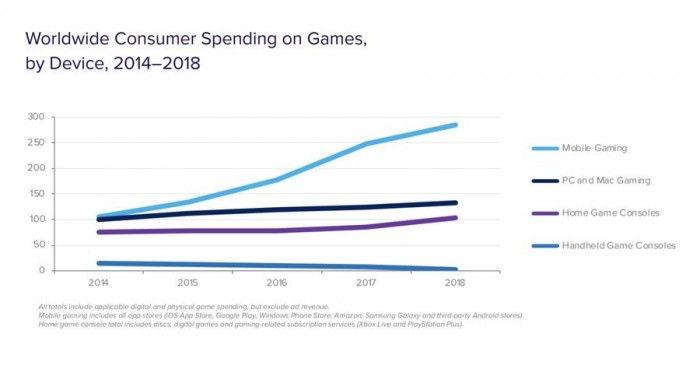 2019手游报告出炉:花费的时间以及氪金都在增长-玩懂手机网 - 玩懂手机第一手的手机资讯网(www.wdshouji.com)