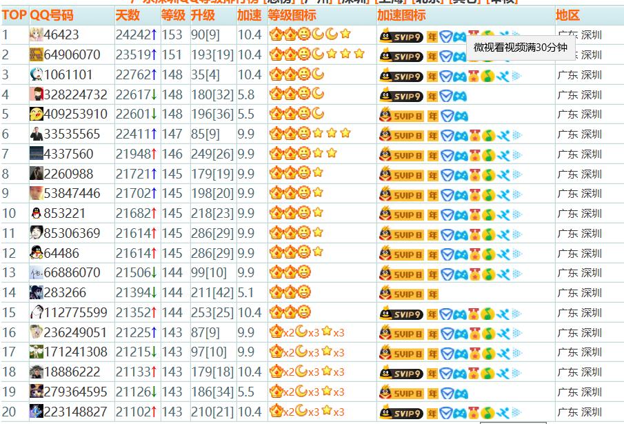 QQ等级排行榜