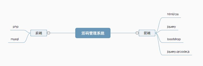 二维码活码管理系统