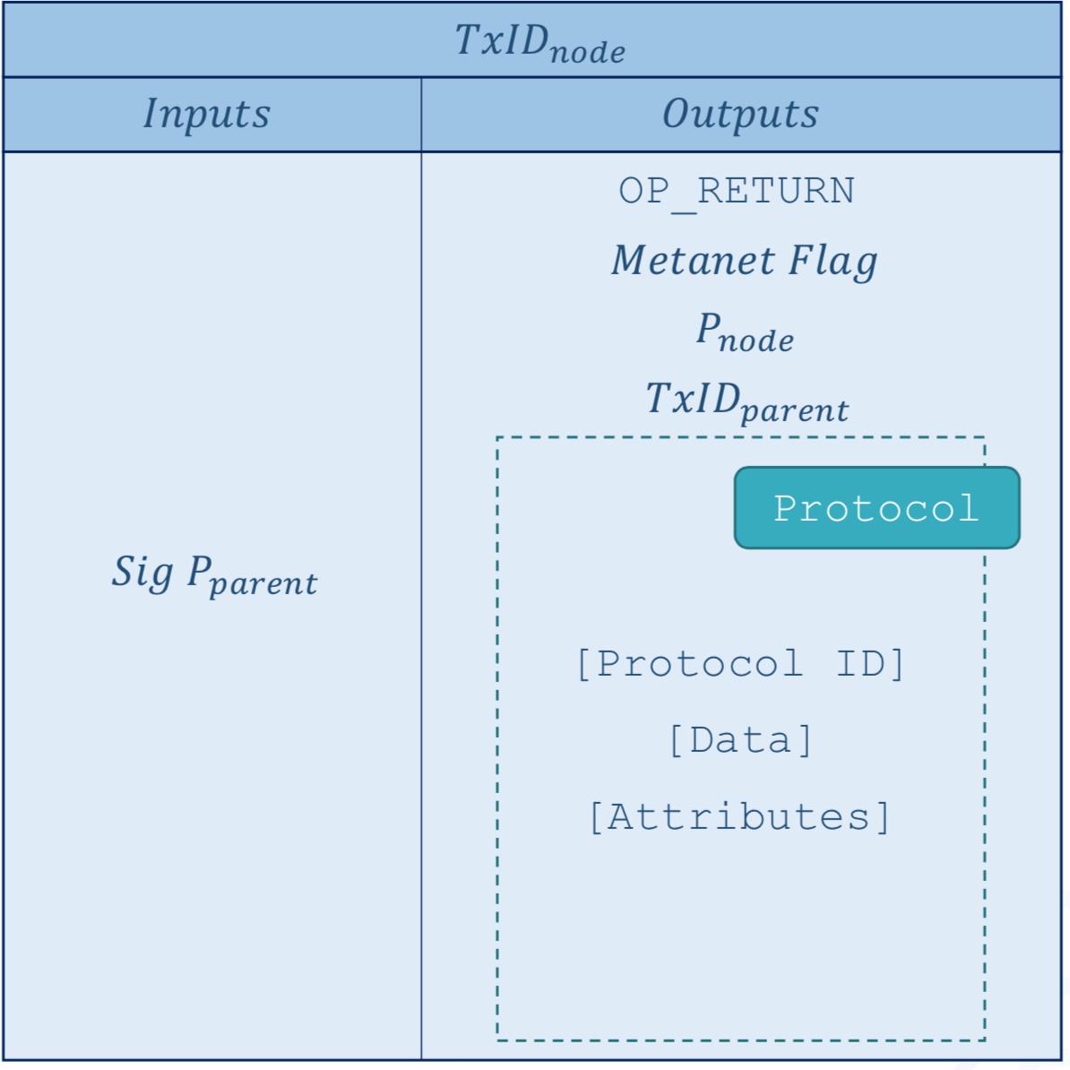 包含了 bit 协议的 Metanet