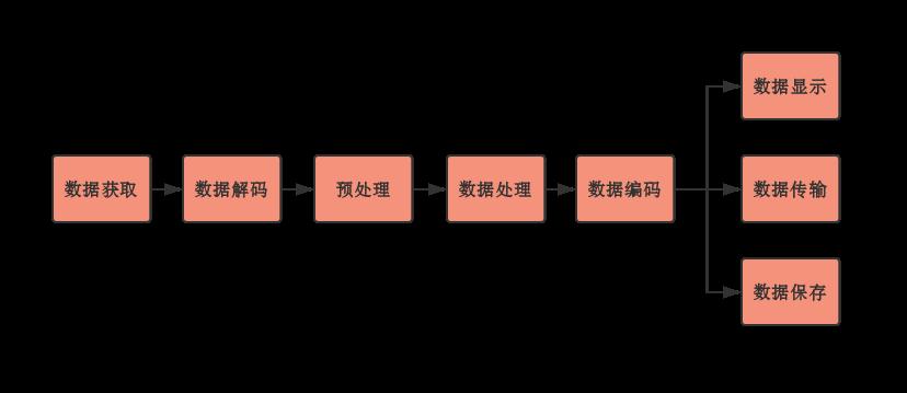 一站式视频分析应用:由GStreamer到DeepStream | 橙色空间