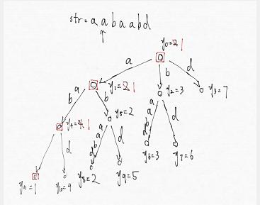 区间本质不同子串2