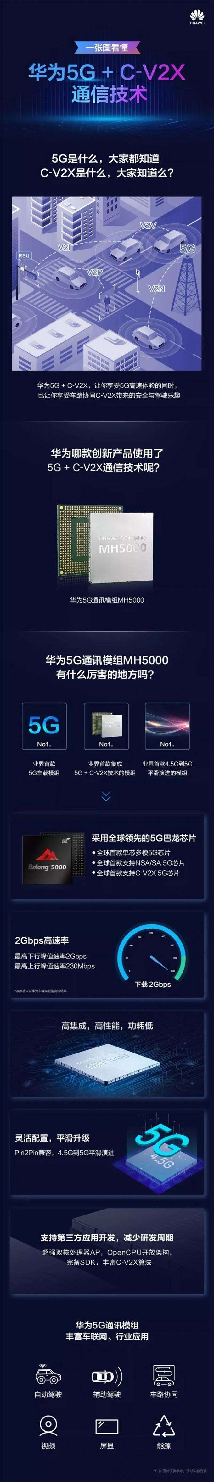 一图看懂华为5G+C-V2X车载通信技术