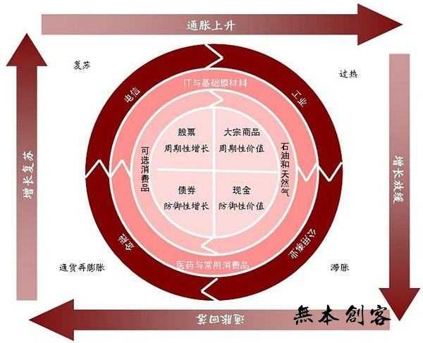 宏观经济指标有哪些