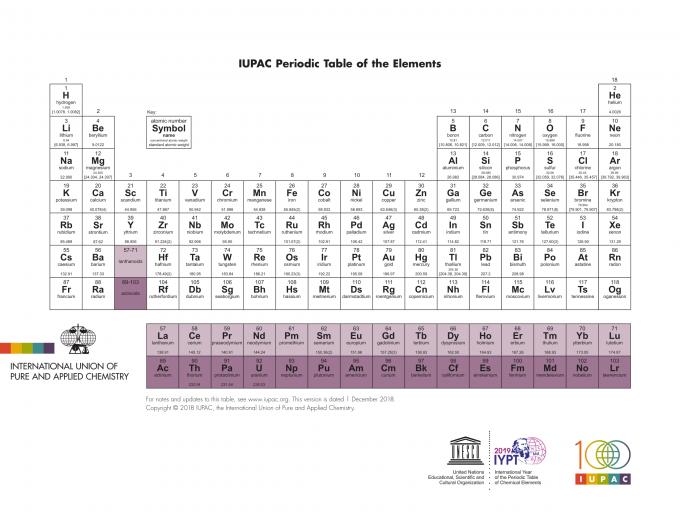 元素周期表英文版(IUPAC)