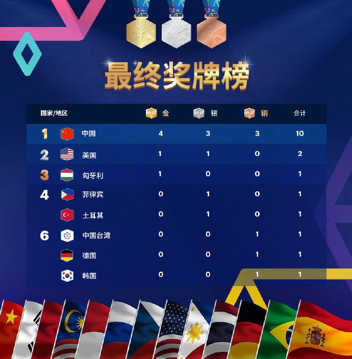 WCG2019总决赛落幕,中国队伍4金3银3铜获综合冠军-玩懂手机网 - 玩懂手机第一手的手机资讯网(www.wdshouji.com)