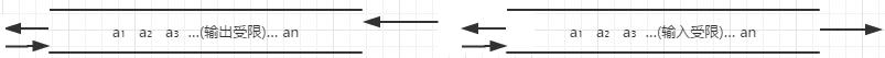 输入输出受限的双端队列