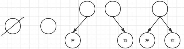二叉树的五种基本形态
