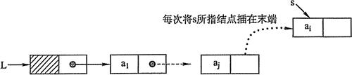 尾插法建立单链表