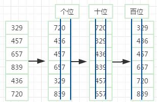 基数排序示意图