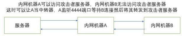 Cobaltstrike系列教程(二)Listener与Payload生成2034