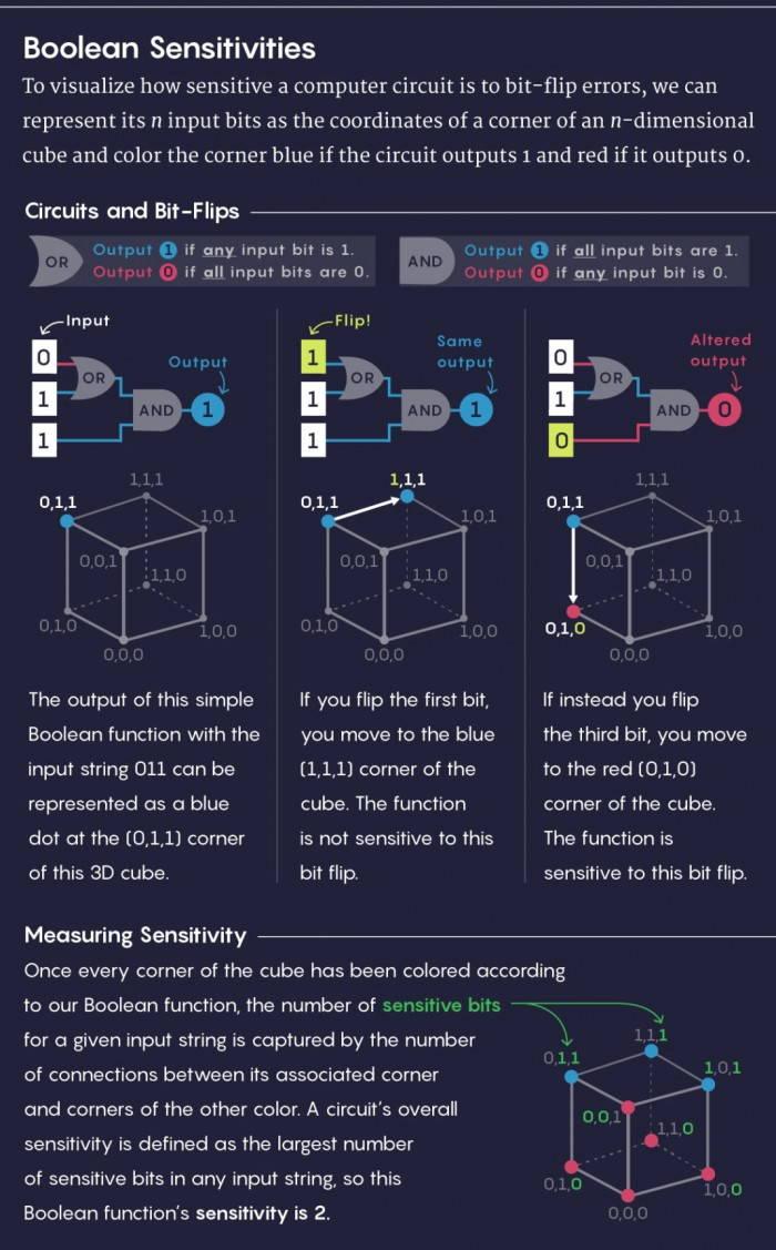 华裔数学家用两页纸证明了一个重要的计算机科学猜想