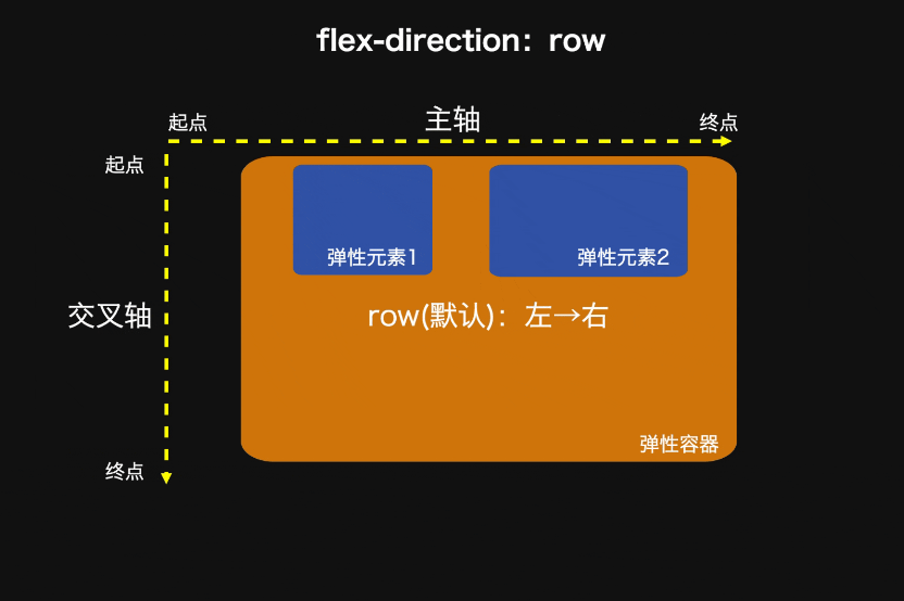 Flexr布局笔记