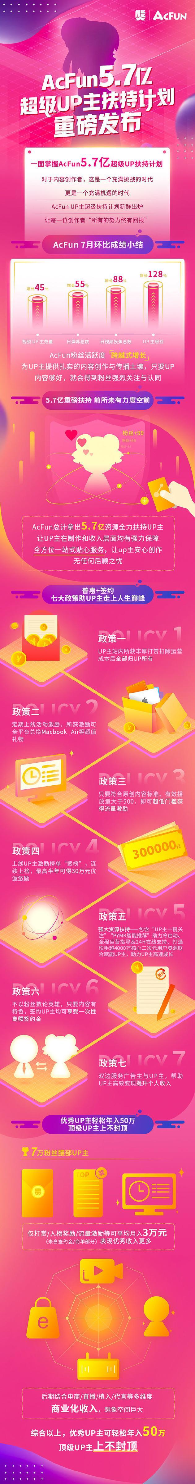 AcFun 5.7亿UP主扶持计划发布:涉及七大政策