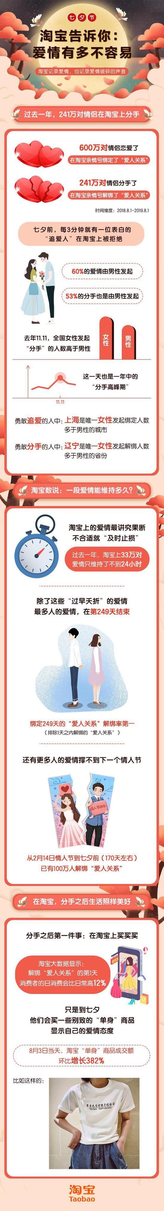 淘宝推《七夕报告》:大多数人爱情结束在第249天