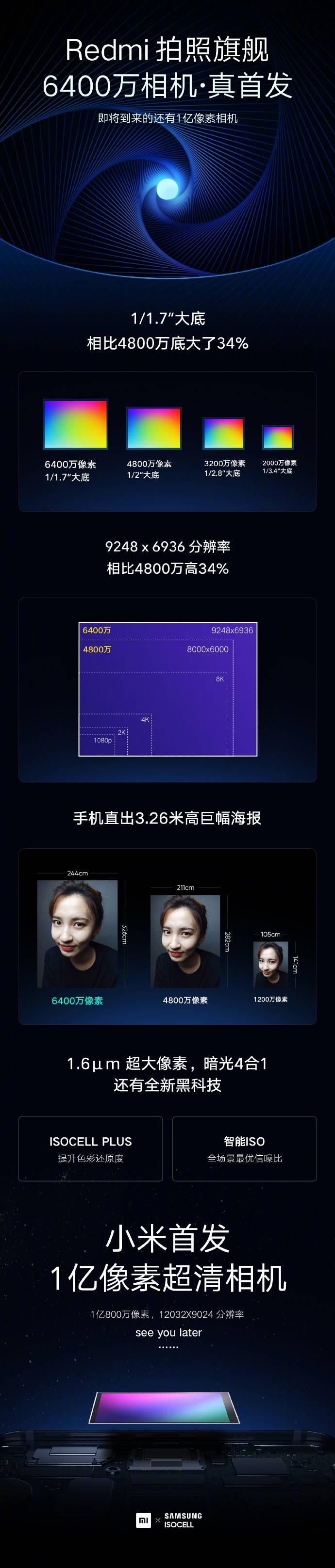 小米举办未来影像技术沟通会 Redmi首发6400万像素超清相机