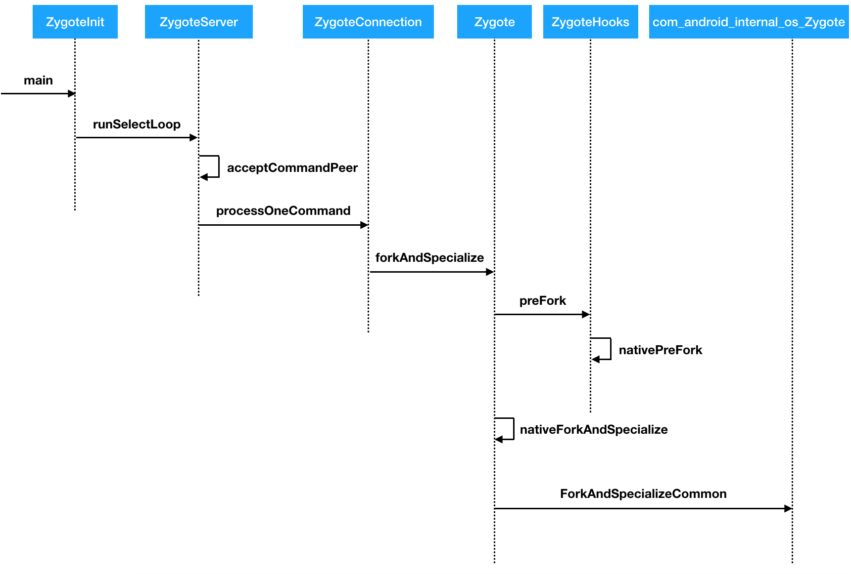 函数调用关系流程图.png