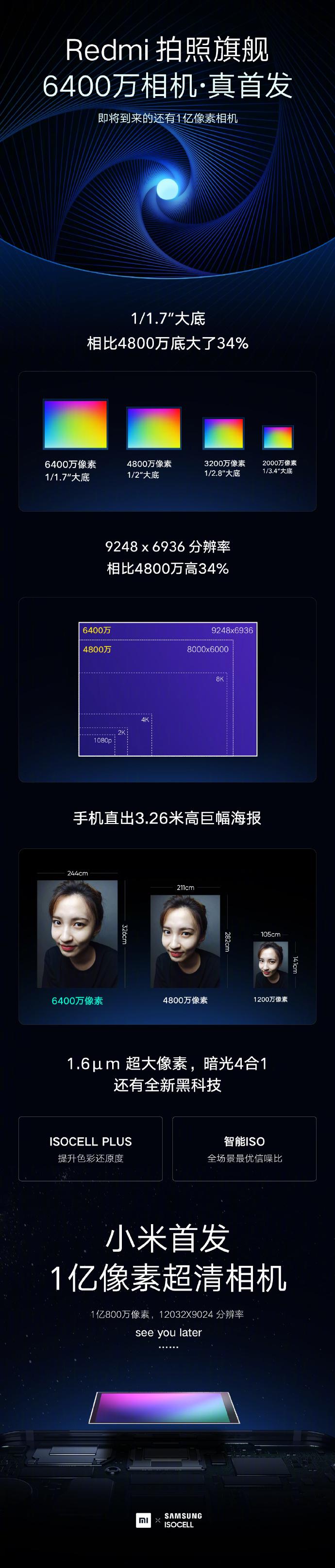一图介绍Redmi6400万像素超清相机:即将到来的还有1亿像素相机-玩懂手机网 - 玩懂手机第一手的手机资讯网(www.wdshouji.com)