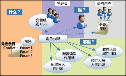 RBAC用户权限管理数据库设计