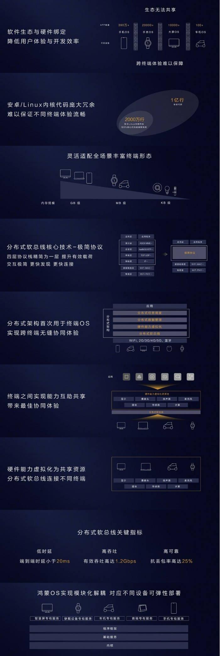 余承东:华为手机迁移鸿蒙OS只需1-2天-玩懂手机网 - 玩懂手机第一手的手机资讯网(www.wdshouji.com)