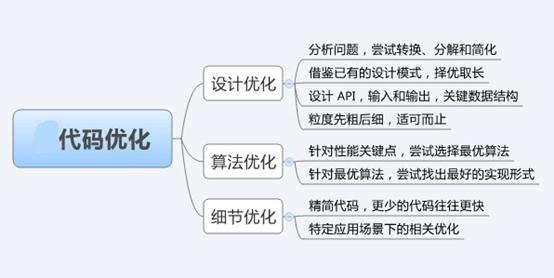 网站seo具体怎么做?代码优化关键词外链