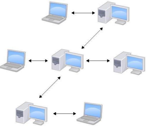 分布式版本控制工具示意图