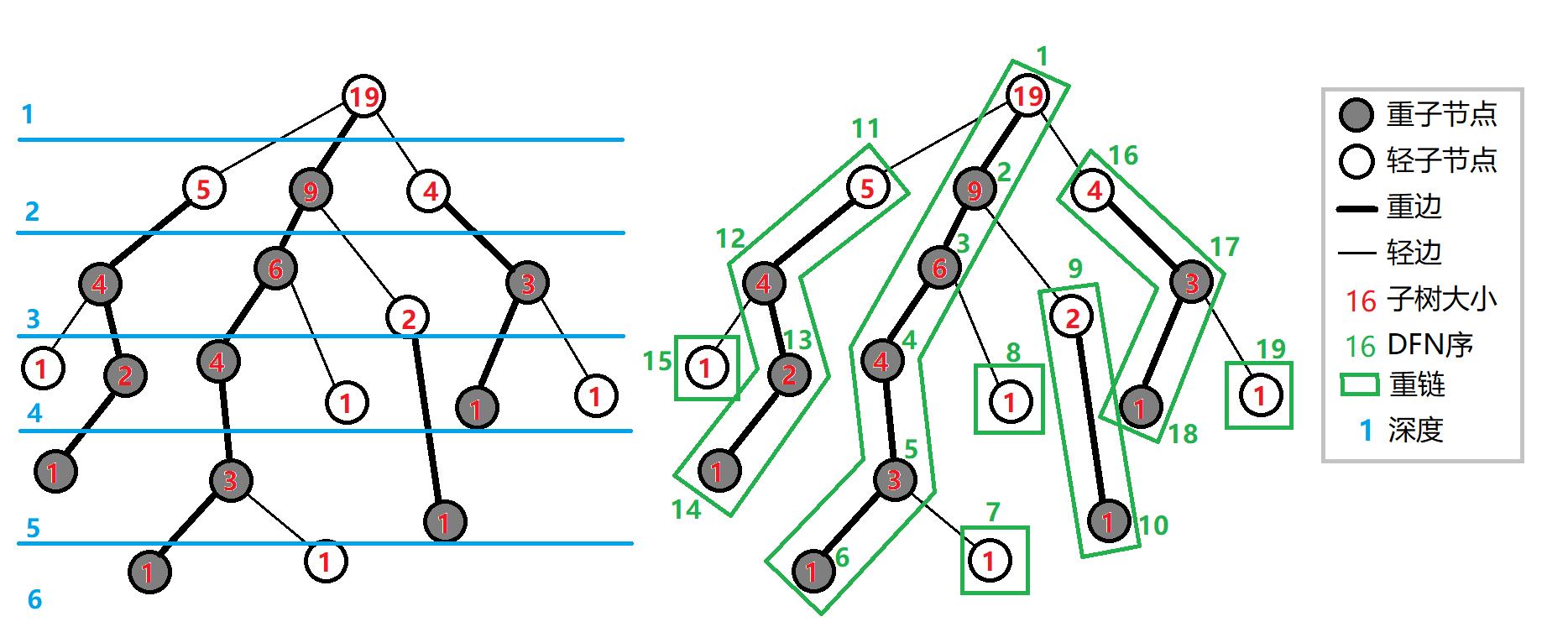 《树链剖分之从入门到入土 —— ylxmf2005的OI教程》