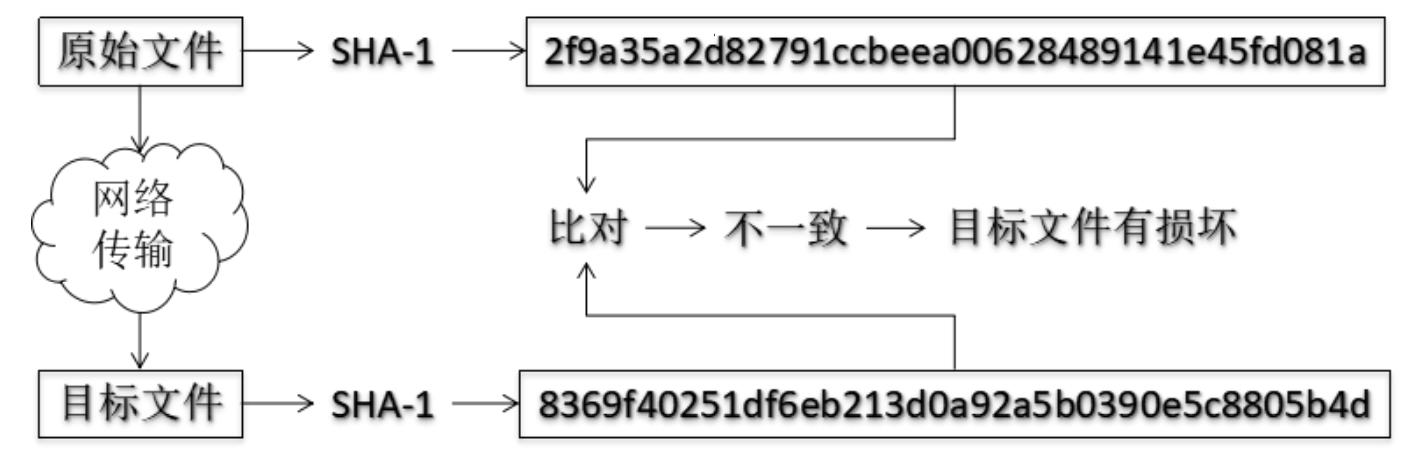 哈希算法验证文件完整性
