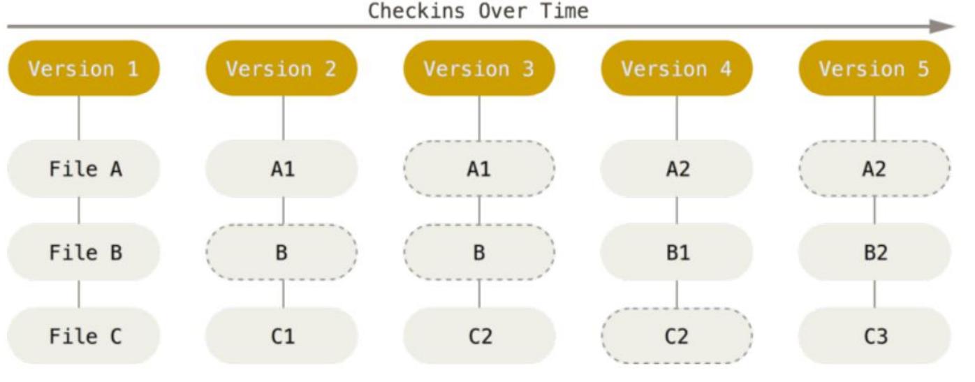 Git 的文件管理机制