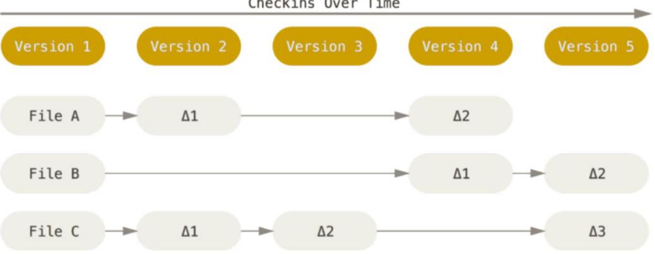 集中式版本控制工具的文件管理机制