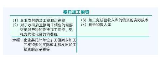 委托加工物资属于什么科目_成本包括什么,委托加工物资的借贷方表示什么?