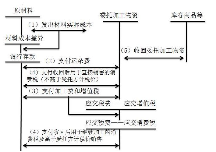 委托加工物资的账务处理核算_会计分录的编写。
