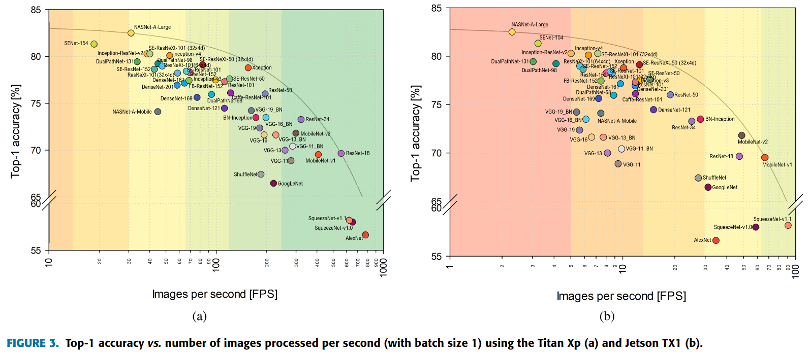 Top-1 accuracyvs.number of images processed per second (with batch size 1)