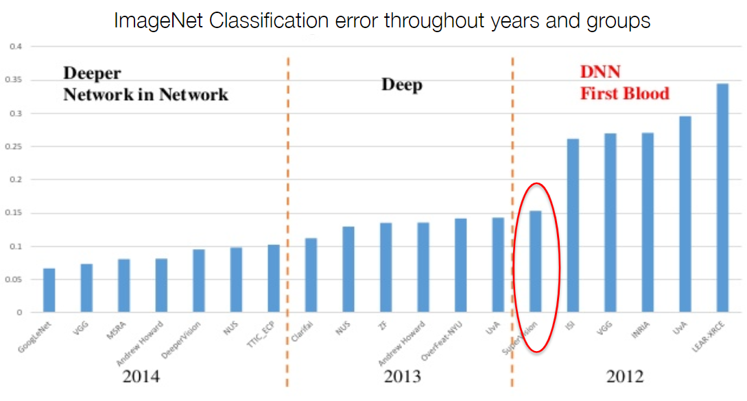 ImageNet Classification error throughout years and groups