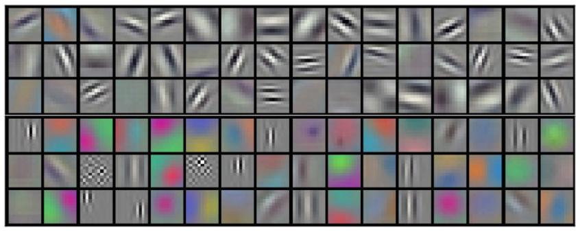 96 Convolutional Kernels
