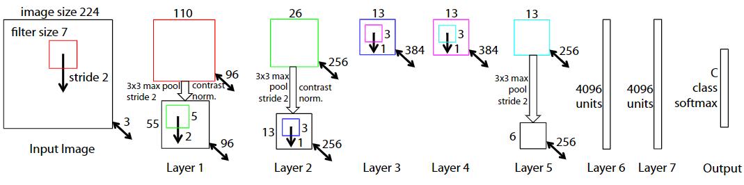 ZFNet Architecture