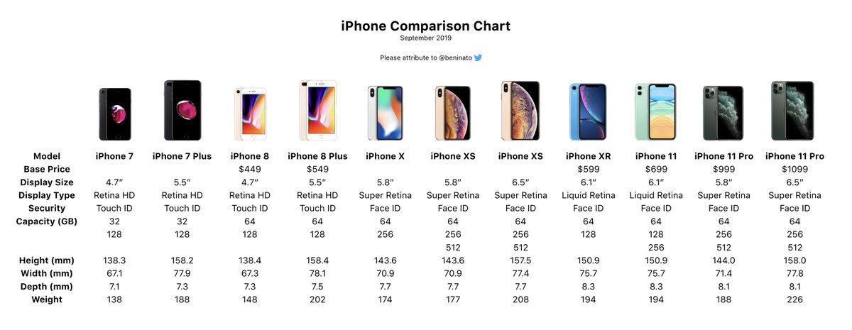 苹果iPhone 11 Pro Max是iPhone手机中最重最贵的