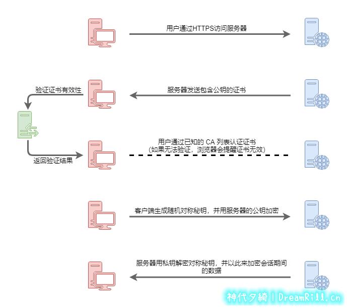 HTTPS流程.png