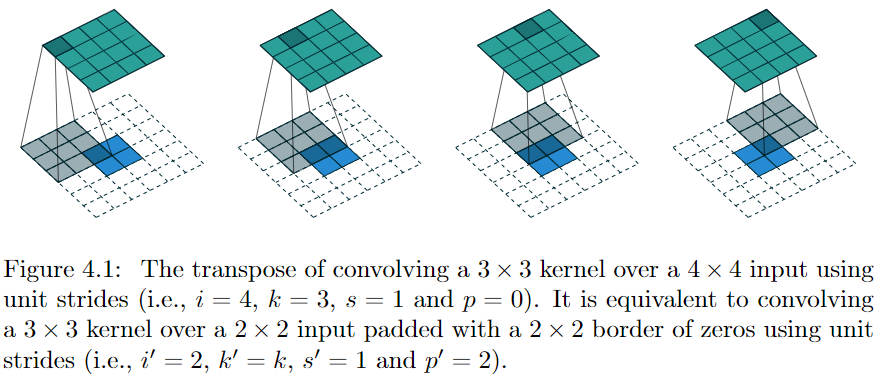 transposed convolution