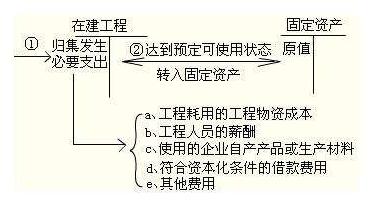 在建工程属于什么科目,借贷方方向表示什么意思?