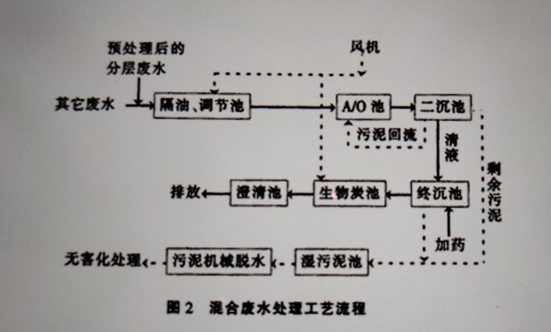 混合废水处理工艺流程