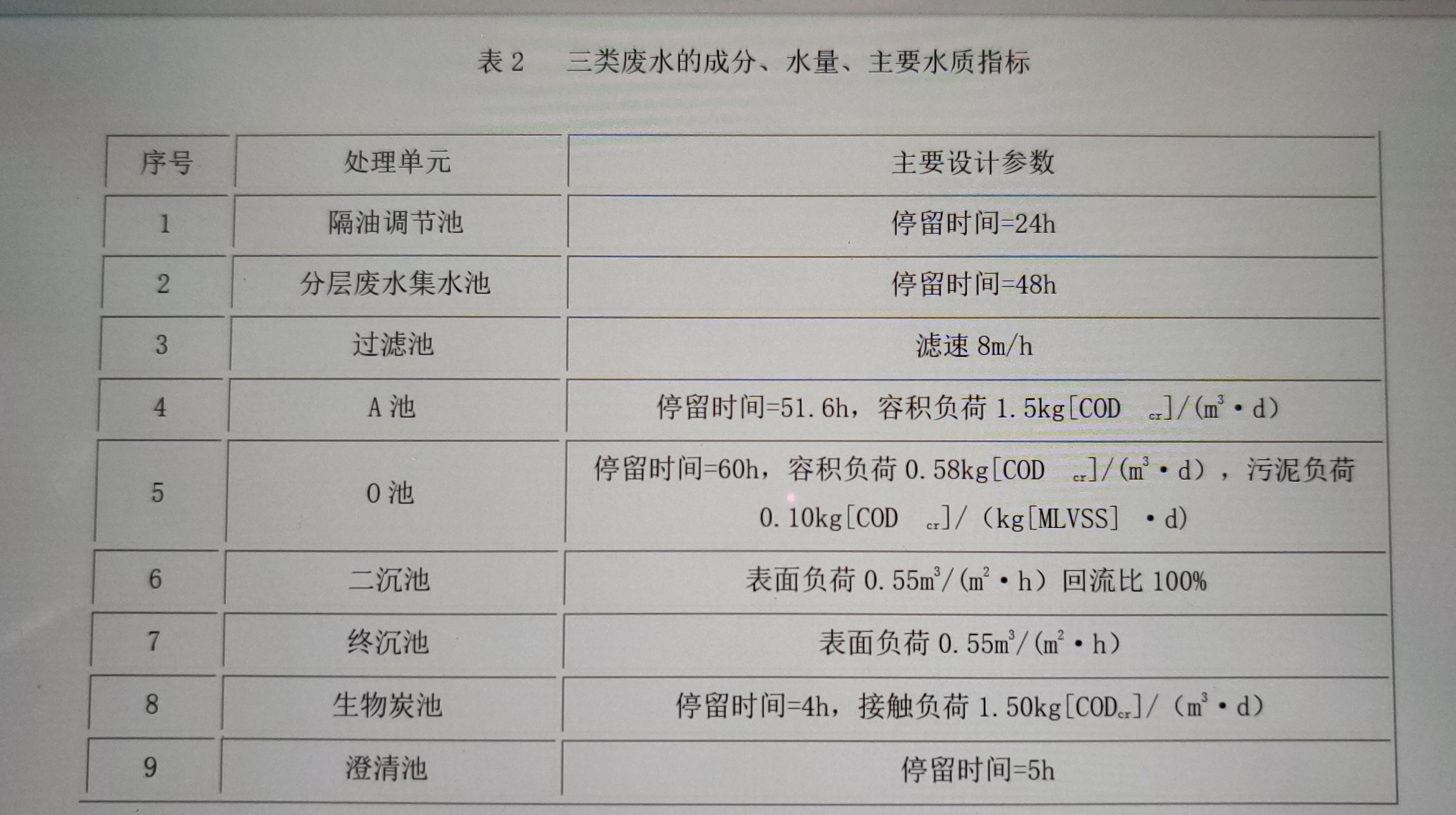 三类废水的成分、水量、主要水质指标